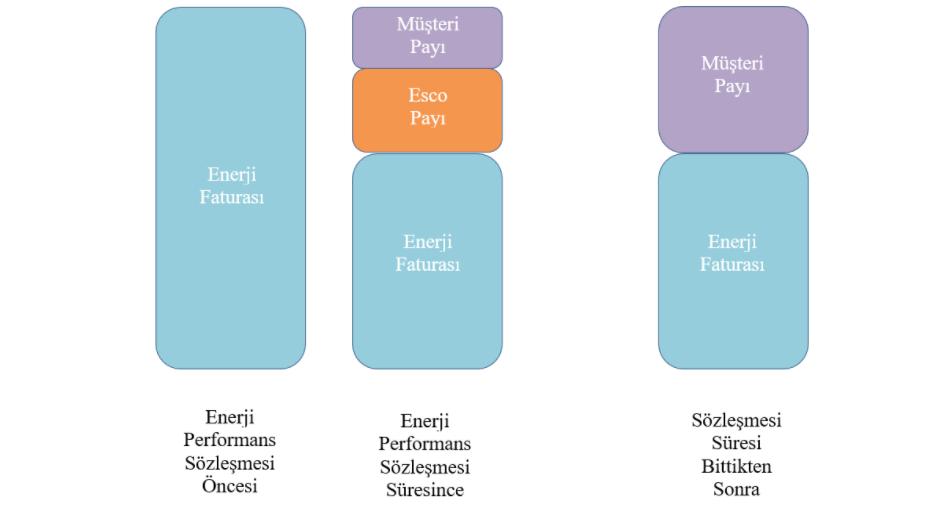 Yapılarda Enerji Tasarruf Modeli - Enerji Performans Sözleşmeleri